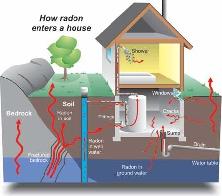 house2a - Radon Testing