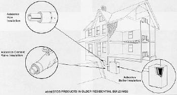 Asbestos Sampling All In One Home Inspection Llc
